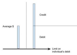 debit-vs-300x215